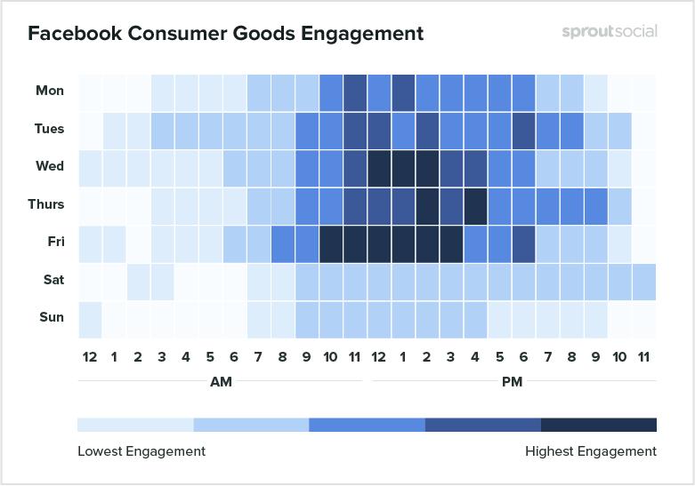 facebook consumer goods engagement