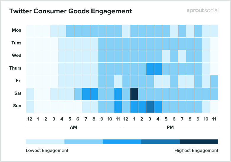 twitter consumer goods engagement