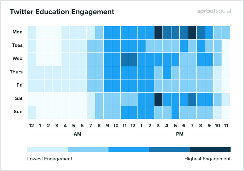 twitter education engagement
